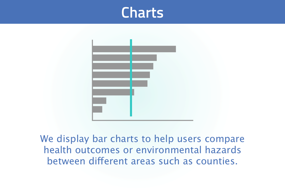 New user tour slide 7: we display data in charts to compare rates of health outcomes and environmental hazards across different areas of the state